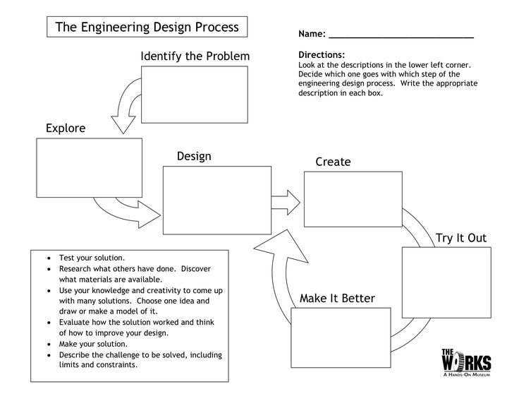 Here's a nice graphic organizer for students on the Engineering Design Process.