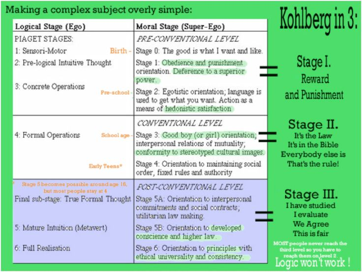 Kohlberg's 6 Stages of Moral Development | Kohlberg's Stages of Moral and Ethical Development w/notes by M Swann   Piaget vs Kolhberg