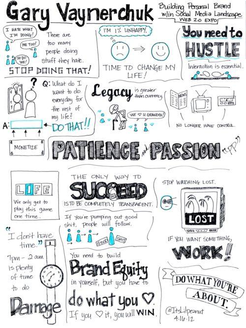Sketchnotes: Gary Vaynerchuk Keynote at Web 2.0 Expo – Building Personal Brand within Social Media @Gary Vaynerchuk
