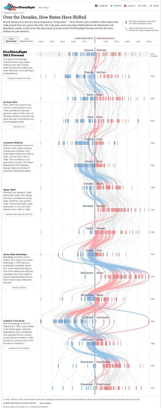 It tells a story over time and gives you space to interpret  Citation:Cairo, A. (1970, January 01). Visualizing political shifts: Data and interaction design. Retrieved January 15, 2017, from http://www.thefunctionalart.com/2012/10/visualizing-political-shifts-few.html