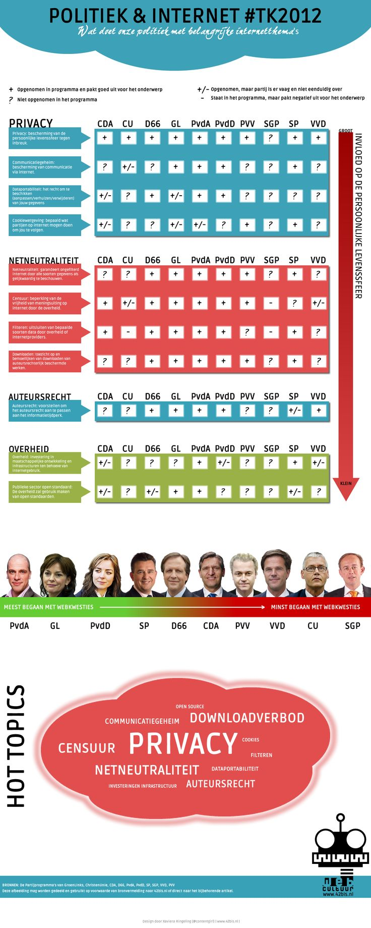 De politiek en internet: wat zeggen de partijen er zelf over?