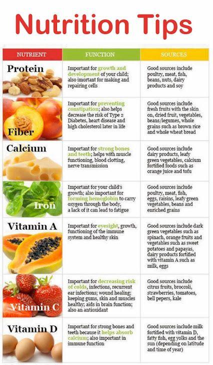 Nutrition health wellness