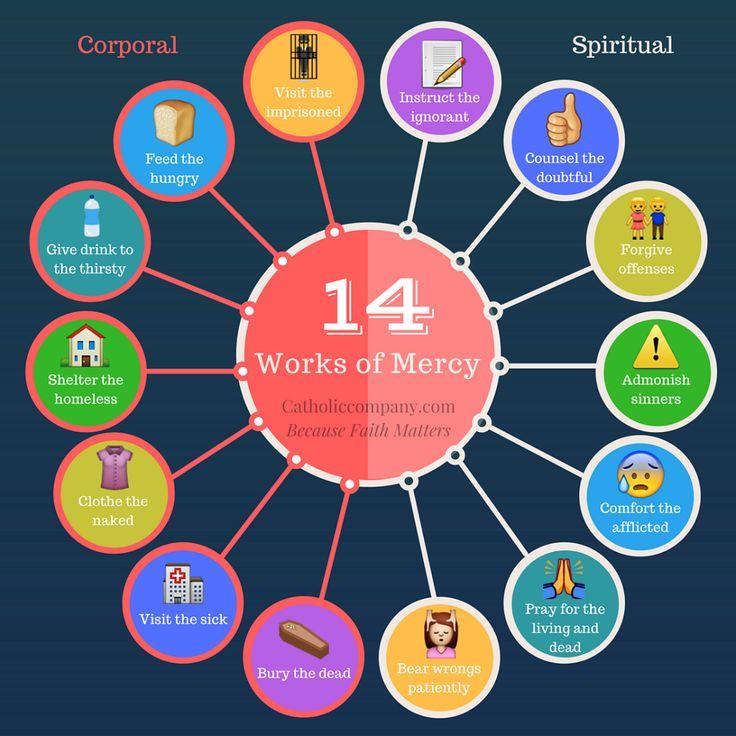 The Spiritual & Corporal Works of Mercy according to Catholic teaching
