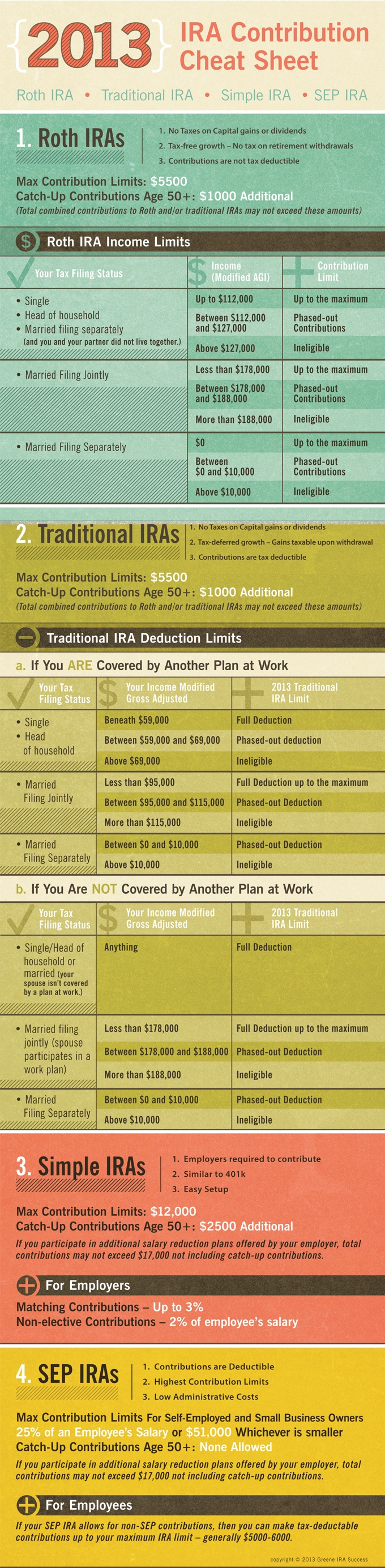 Ready for your 2013 IRA Contributions? Last year, the Internal Revenue Service made many changes that effect your maximum contributions for all types of retirement accounts, including Roth IRAs, Traditional retirement accounts, SEP accounts, and Simple IRAs. Stay up to date on all the rules and deadlines with this super handy and attractive chart below. [...]