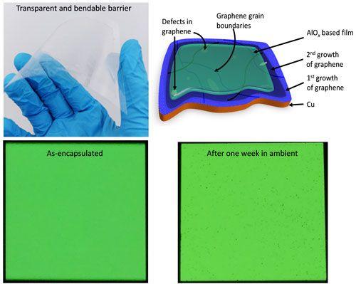 Graphene flexible OLED is the best solution of encapsulation OLED