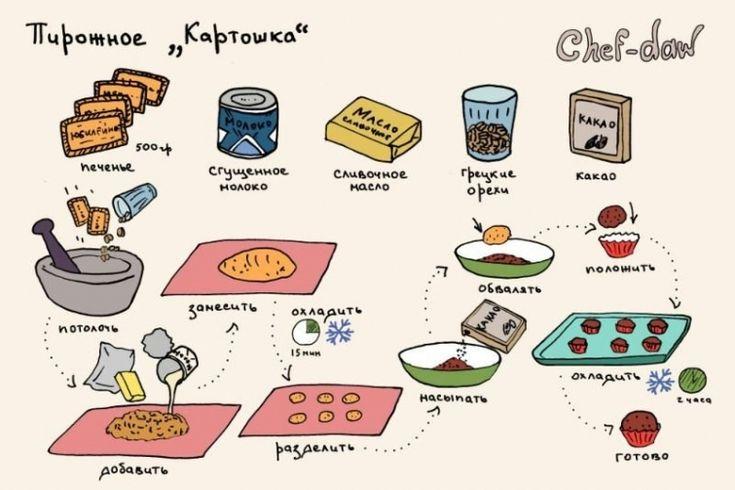 Отличные рецепты простых блюд и кулинарные советы в картинках