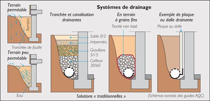 Sch 233 Ma De Drain P 233 Riph 233 Rique Infrastructure Drainage