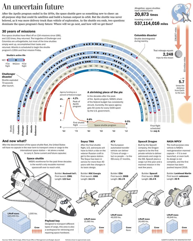 Washington Post infographic published on Sunday, July 3 accounting all the Space Shuttle missions and describing current and future Low Earth Orbit transportation systems. Created in Adobe Illustrator.