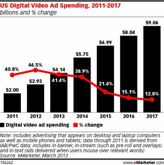 Impressive growth chart. It's kind of amazing how few people recognize the value of this exploding sector. Don't you think? -> Online Video Advertising Moves Front and Center - eMarketer