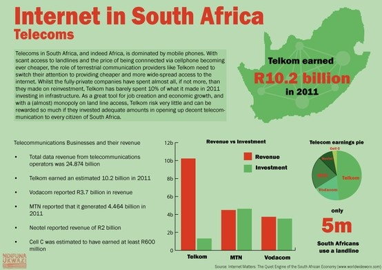 Internet in South Africa: Telecoms infographic