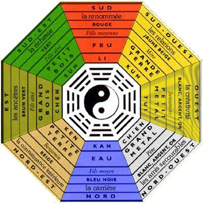 Le Pa Kua est l'outil d'analyse pour détecter les défauts et harmoniser l'aménagement intérieur suivant les principes du Feng Shui