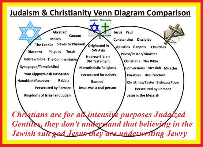 Jews Islam And Christianity Venn Diagram Not Lossing Wiring Diagram