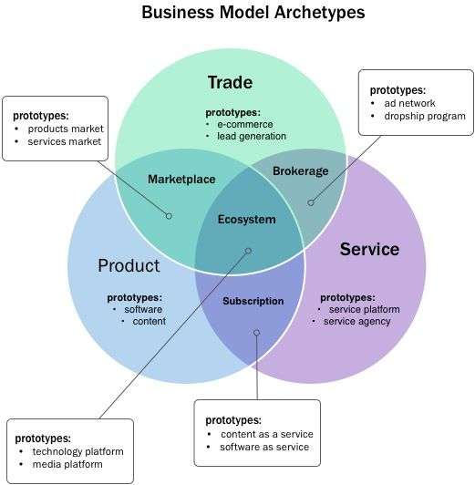 7 Business Model Archetypes. There are 3 primary business personalities: product creators, service provides, and traders. Secondary business model archetypes come from combining the three primary archetypes: the brokerage (a company trades as a service), the subscription (a company that turns a service into a product), and the marketplace, which turns the act of trade into a product. Finally, a seventh archetype we call the ecosystem, combines all three primary archetypes.