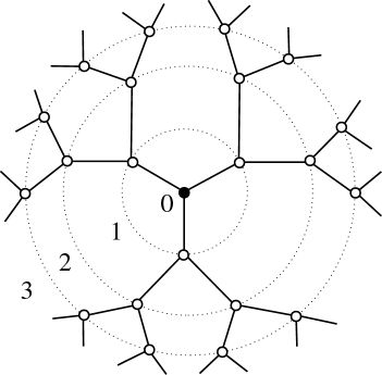 A Bethe lattice or Cayley tree (a particular kind of Cayley graph), introduced by Hans Bethe in 1935, is an infinite connected cycle-free graph where each node is connected to z neighbours, where z is called the coordination number. It is a rooted tree, with all other nodes arranged in shells around the root node, also called the origin of the lattice.