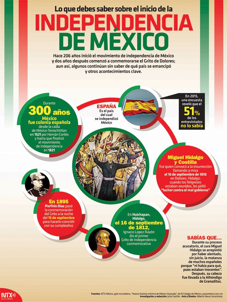 Exclusive partnership with   Notimex, Agencia de Noticias del Estado Mexicano for a limited print edition. Display these little-known facts about the independence movement in Mexico, including names, dates, documents, and more.     Includes a Think-Pair-Share Strategies Infographic Resource Guide download (PDF) delivered via email. Adobe® Reader® required to view PDF. Email address required for download delivery.     Spanish.