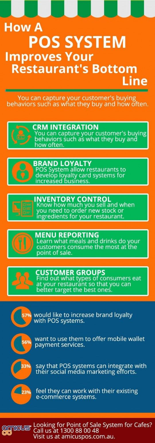 How a POS System Improves your Restaurant's Bottom Line | Amicus POS – Point of Sale System for Medium Sized Business