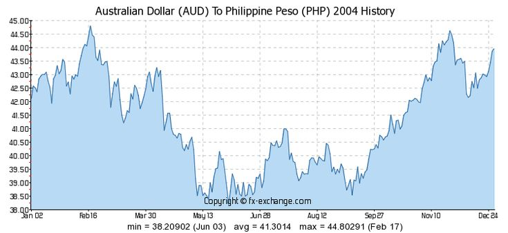 Exchange Rate Aud To Philippine Peso