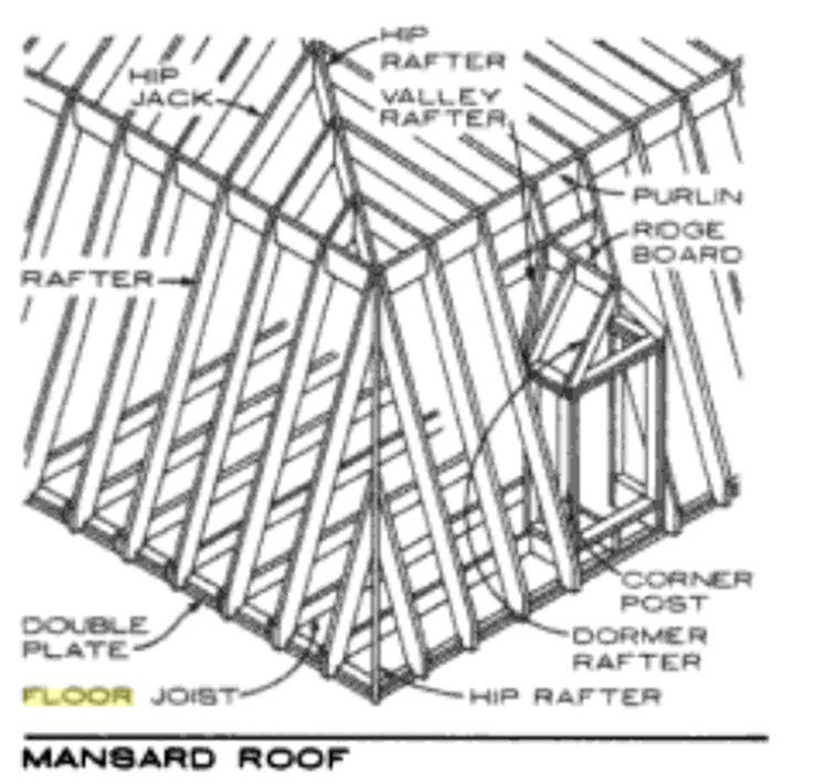 Mansard roof framing ch teau pinterest mansard roof for Mansard roof section