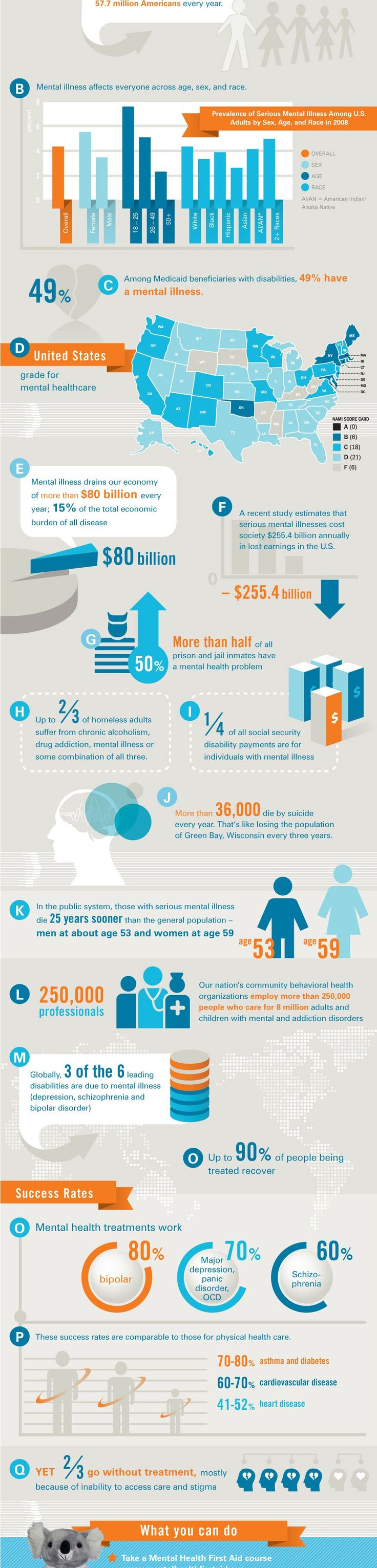 Mental Health Statistics Infographic - complex info, complementary color scheme