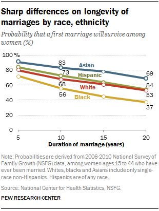 best family images united states interview and  sharp differences on longevity of marriages by race ethnicity probability that a first marriage will