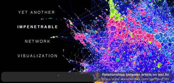 Network graph visualization