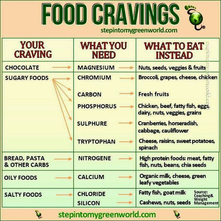 food cravings, control your snacking
