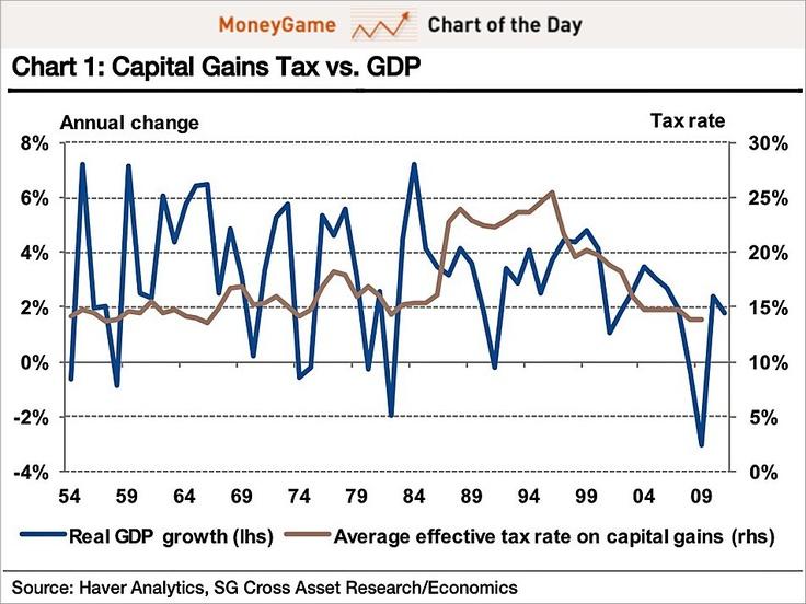 What is a long-term capital gain?