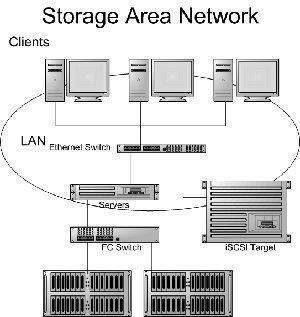 The Learning Academy: STORAGE AREA NETWORK