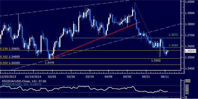 Forex and commodities news