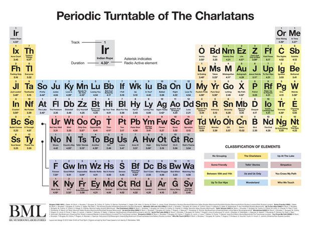 10 best Periodic Table? (5)\u2014Religion/Supernatural images on - best of periodic table s