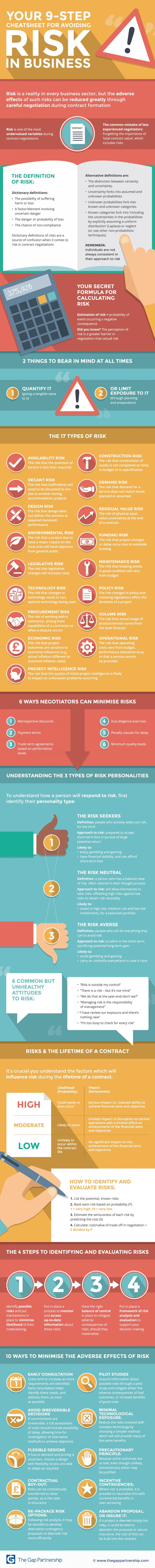 Your 9-Step Cheatsheet for Negotiating Risk in Business Infographic. Actually be careful with this infographic. Risk impact (and thus risk exposure) has both positive and negative aspects. Both need to be managed and included.