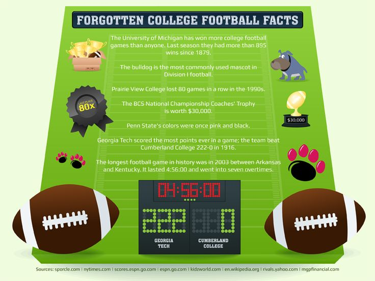 There are 50 Forgotten College Football Facts To Show Off On Saturday.