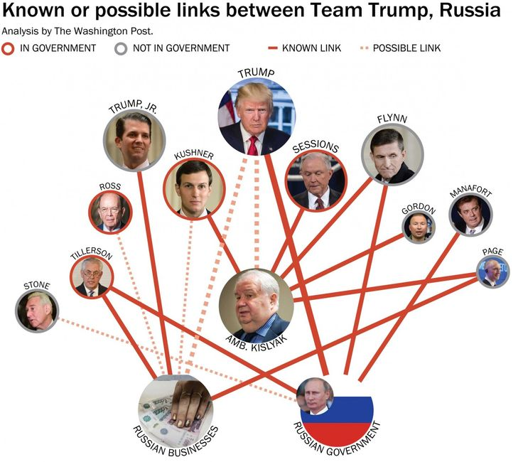 Despite early denials, growing list of Trump camp contacts with Russians haunts White House - The Washington Post