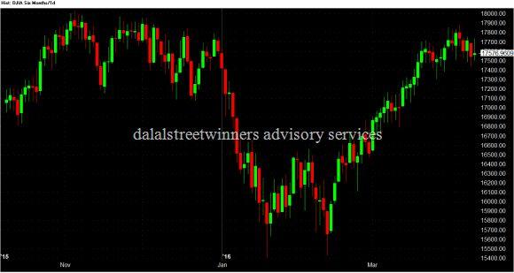 DJIA future weekly chart 9 april 2016