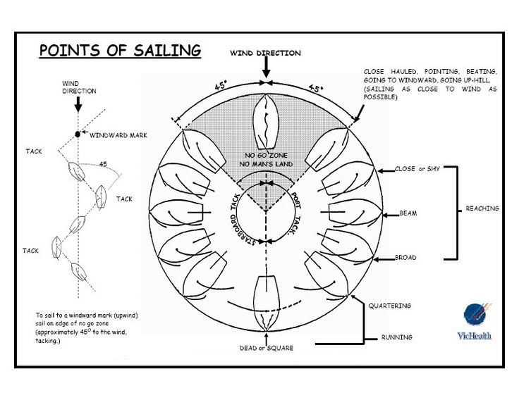 Parts Of A Jib Sail   Sailing Lessons Melbourne - Points of Sailing