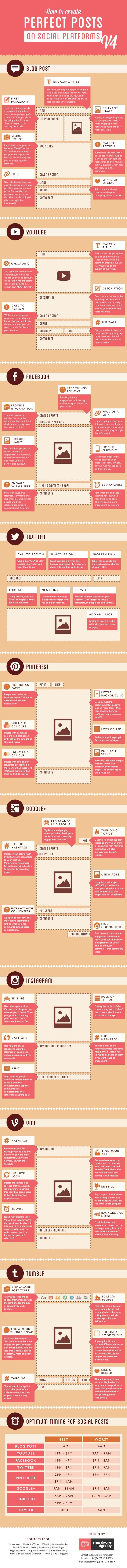 The Art of Creating Perfect Social Media Posts - infographic | #TheMarketingTechAlert