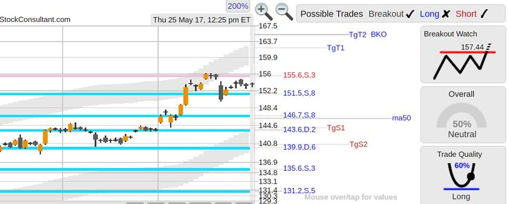 StockConsultant.com - $AAPL (AAPL) Apple stock sluggish, resistance 155.6, support 151.5, 146.7, 143.6 areas, analysis chart