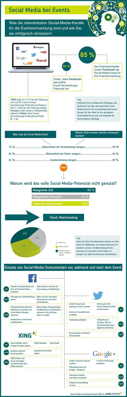 Was die relevantesten Social-Media-Kanäle für die Eventvermarktung sind und wie Sie sie erfolgreich einsetzen! Infografik Endversion