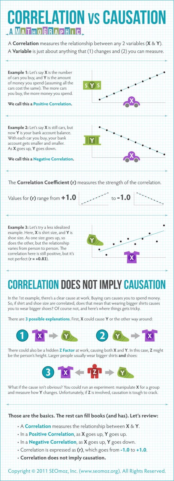 ideas about statistics help statistics correlation measures the relationship two variables and this chart helps you understand what kind of correlation it is negative or positive and the