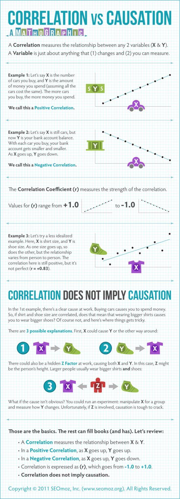 Correlation vs. Causation