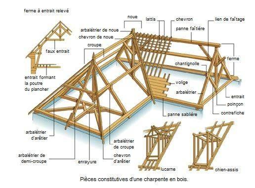 Pour mieux se comprendre avec votre entreprise de construction, parlez le même langage.Pour chaque terme de charpente, cliquez sur l'image associée.