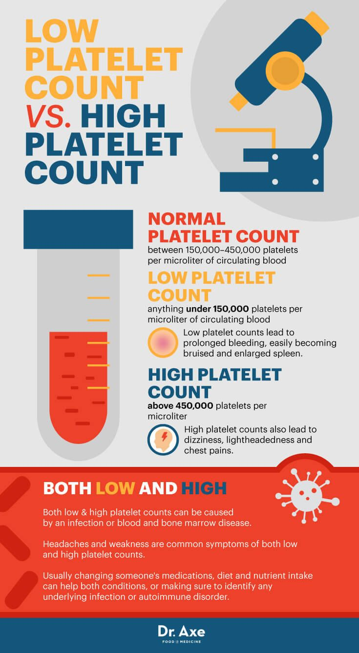 Reversing Low Platelet With Food