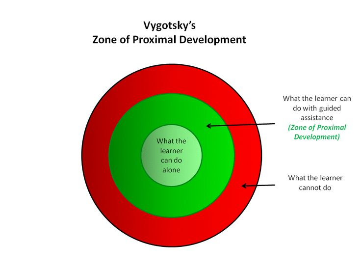 vygotskys work on the zone of proximal development Vygotsky's revolutionary theory  aspects of his work, most notably the zone of proximal development (zpd), are now frequently taught within psychology.