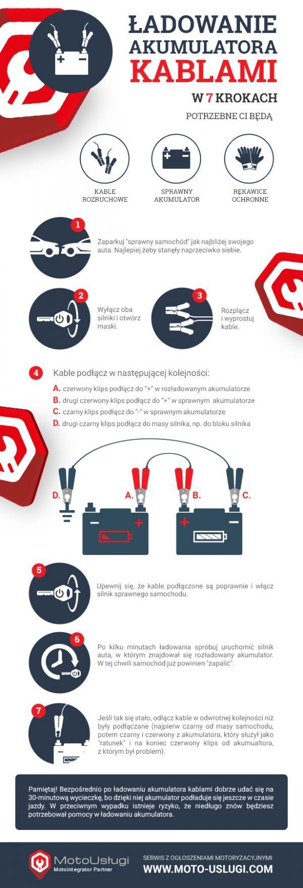 Jak ładować akumulator kablami? Infografika