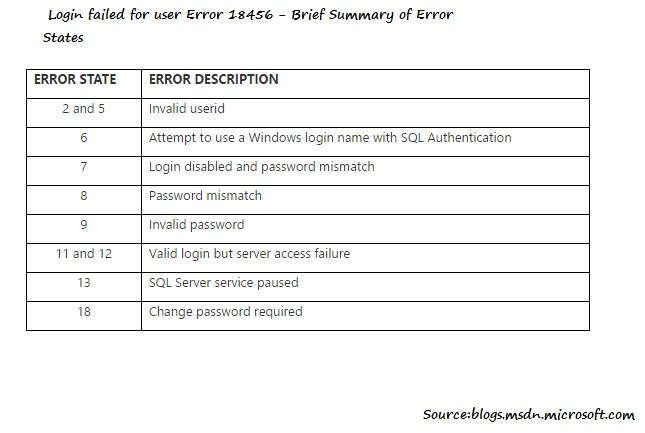 Dealing with a Login failed for user Error 18456 while working on SQL Server  https://www.datanumen.com/blogs/dealing-login-failed-user-error-18456-working-sql-server/