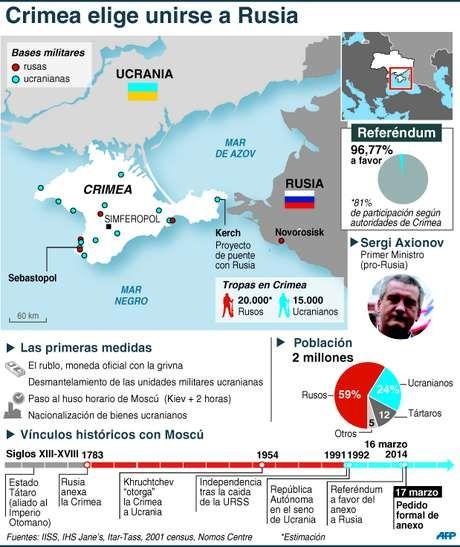 Secesión de Crimea. AFP