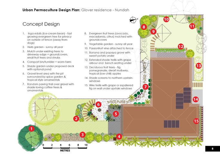 Urban permaculture design concept for Glover residence, Brisbane. Subtropical coastal climate.