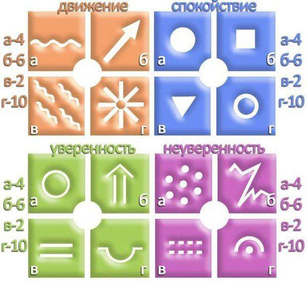Арт терапия СПб - Быстрый тест на психологическое состояние на данный момент
