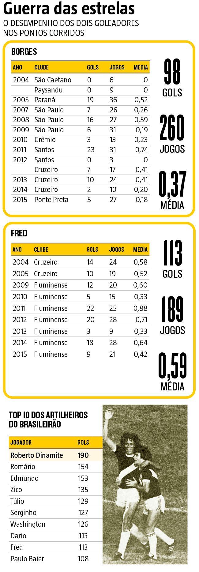 'Duelo' entre os artilheiros Borges e Fred é a atração de América x Fluminense (15/05/2016) #Borges #Fred #América #Fluminense #Infográfico #Infografia #HojeEmDia