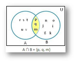 Intersection using Venn Diagram